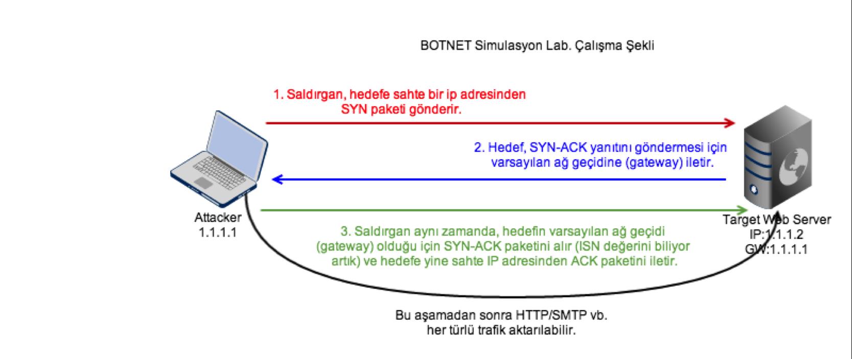 botnet_smulation